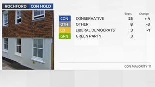Conservatives gain seats and hold majority in Rochford