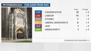The Conservative win back control of Peterborough