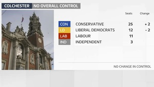 Colchester remains hung but Conservatives gain seats