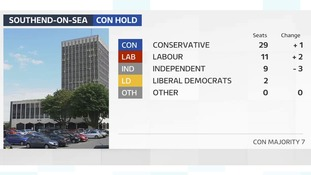 Conservatives gain a seat and hold majority in Southend