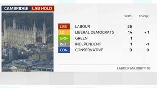 Labour hold majority on Cambridge City Council