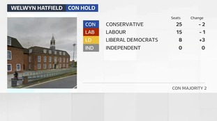 The Conservatives have held Welwyn Hatfield with slightly reduced majority
