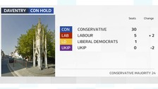 The Conservatives have held onto their majority on Daventry