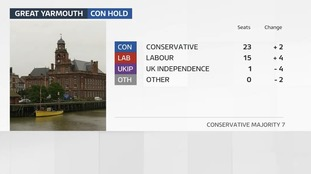 Great Yarmouth council remains with a Conservative majority following the local elections.