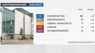 Conservative majority is cut in Huntingdonshire