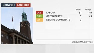 Labour increased their majority on Norwich City Council from 13 to 23.