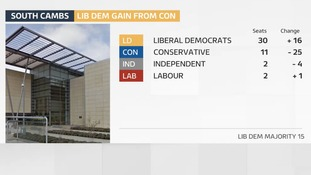Lib Dems oust Conservatives in South Cambridgeshire