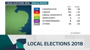 The gains and losses of councillors in the local elections in May 2018.