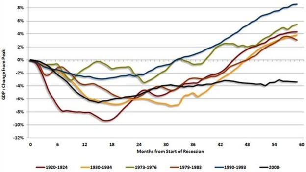 How the British recovery has fared from past recessions (the black line denotes the current downturn)