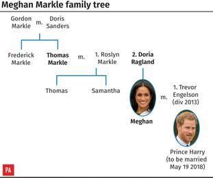 Meghan Markle's family tree (PA Graphics)