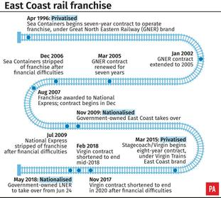 The East Coast rail franchise has had a troubled history.