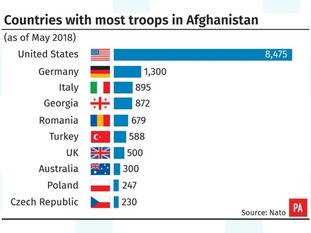 The US has by far the highest number of troops in Afghanistan.