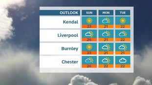 Dry and warm for most areas. Slightly higher risk of showers from SW Sunday into Monday