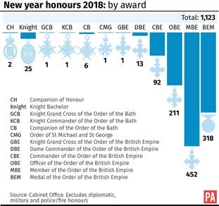 The breakdown of the number of awards distributed by the Queen in 2018.