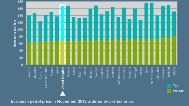 How the UK's petrol prices compare with the rest of Europe