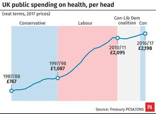 Spending on the NHS per person, in the UK.