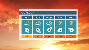 Dry and sunny weather forecast with temperatures rising day on day....