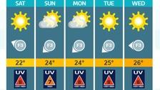 Weather: Sunny