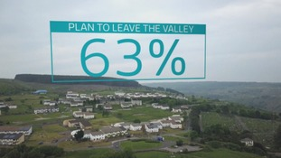 A survey by ITV Wales and Chris Brant MP found 63% of young people in the Rhondda were planning to move away after finishing school
