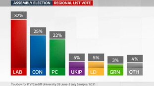What the latest Welsh Barometer Poll tells us about how the parties are faring