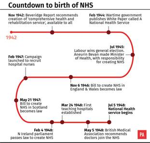 Countdown to the birth of the NHS
