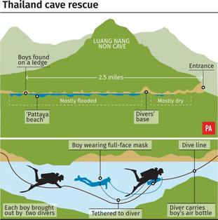 Thailand cave rescue graphic