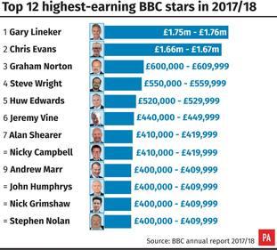 MEDIA BBC List