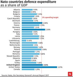 Nato countries' defence expenditure