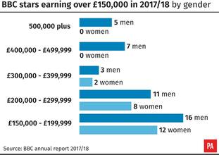 BBC stars earning over £150,000 in 2017/18 by gender (PA Graphics)