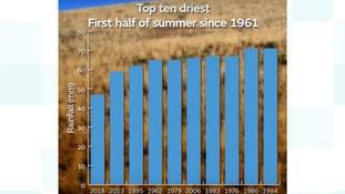 Driest start to summer in 57 years
