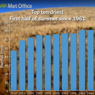 2018 has been a very dry Summer so far