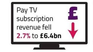 TV subscription revenue fell by 2.7% to £6.4 billion in 2017.
