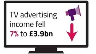 TV advertising income fell by 7% to £3.9 billion in 2017.