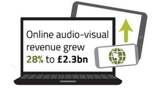Online video revenues grew by 28% to £2.3 billion in 2017.
