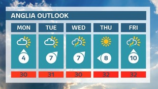Weather outlook for this week 23rd July