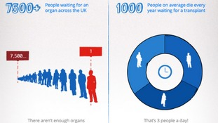 On average 1,000 people die every year waiting for a transplant