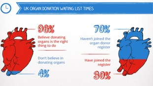 While 96% of people in the UK believe in donating organs only 30% are on the donor register