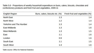 Latest release on household expenditure from the Office of National Statistics