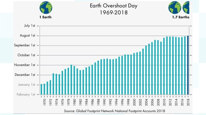 The Global Footprint network published a picture showing how this year is the earliest date since humans began overusing the planet's natural resources.