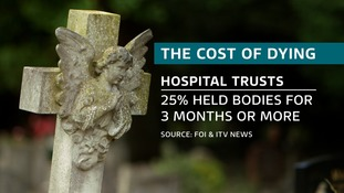 Hospitals have been forced to hold onto bodies as families could not afford the cost of a funeral.