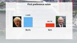 Boris ahead of Ken in latest poll