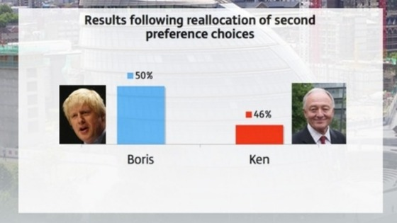 Boris Johnson leads Ken Livingstone in the polls