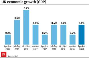 Figures showing UK economic growth.