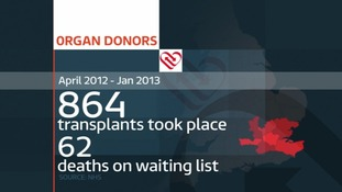 Over 60 people died whilst waiting for an organ.