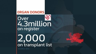 There are 2,000 people currently waiting for an organ.