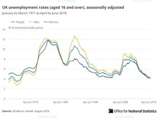 The unemployment rate has not been lower since winter 1974-75.