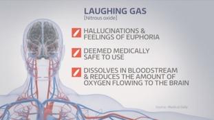Effects of Nitrous Oxide