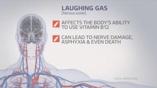 Long term effects of Nitrous Oxide