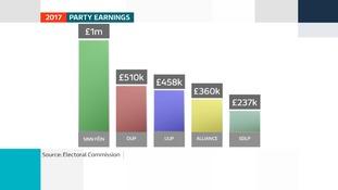 Sinn Féin highest earning NI political party in 2017