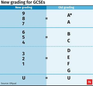 What the grades equate to in the new system.